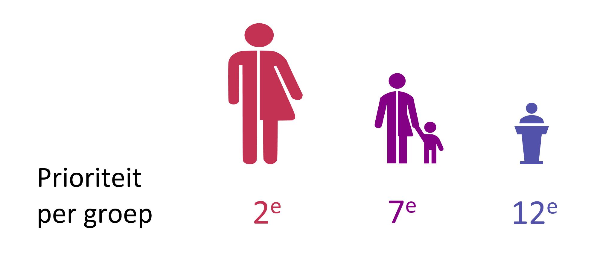 Afbeelding Prioriteit per Groep voor Thema Beeldvorming en Inclusie