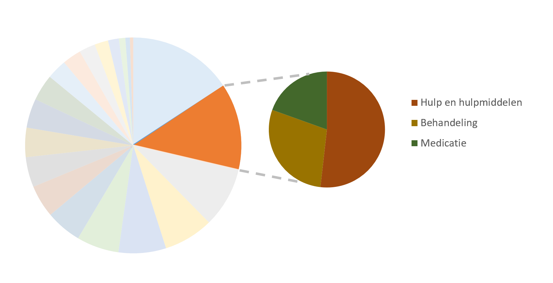 Taartdiagram subthemas
