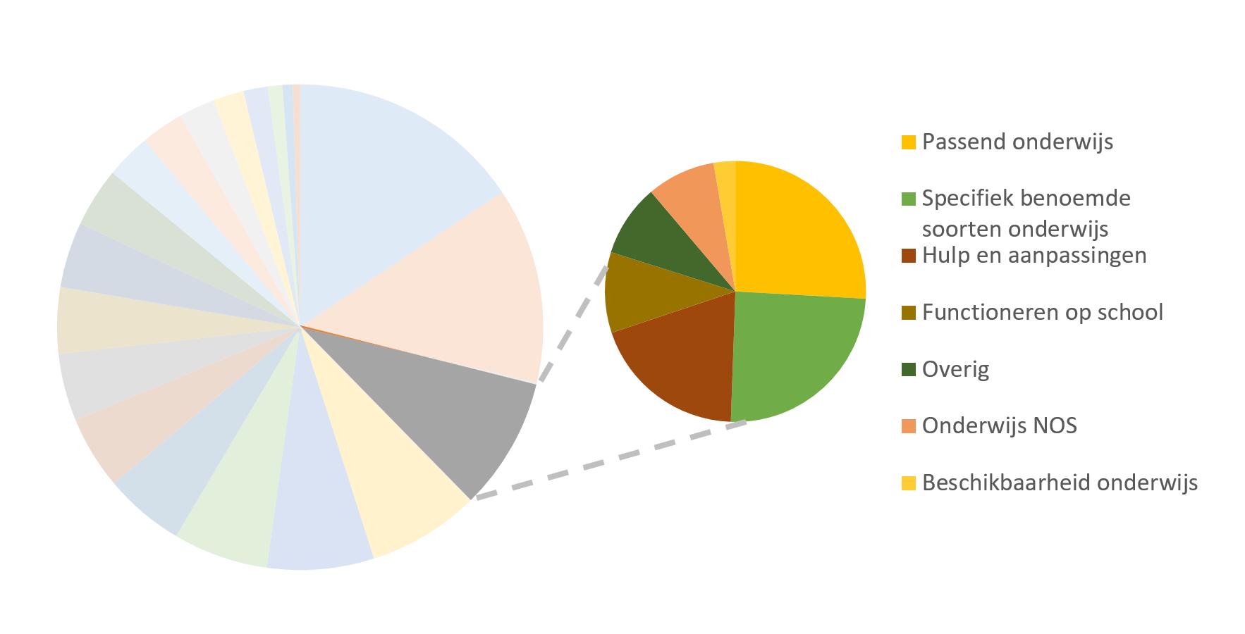 taartpuntdiagram toont de subthemas die bij het thema onderwijs horen